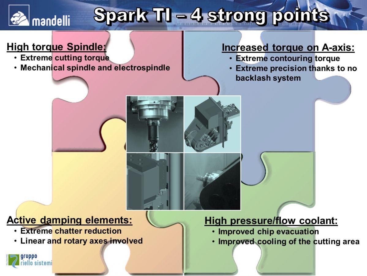 Spark Ti  2100
